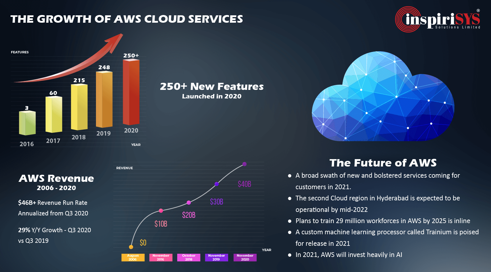 The Growth of AWS Cloud Services - Features, Revenue and Predictions