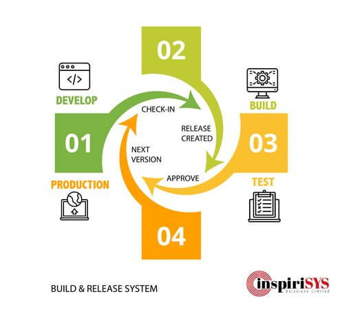 inspirisys build and release system, continuous integration, continuous deployment