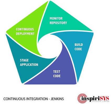 jenkins, continuous integration, continuous deployment