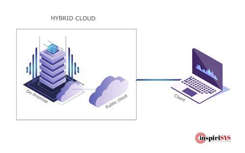 hybrid cloud, cloud services, inspirisys cloud solutions